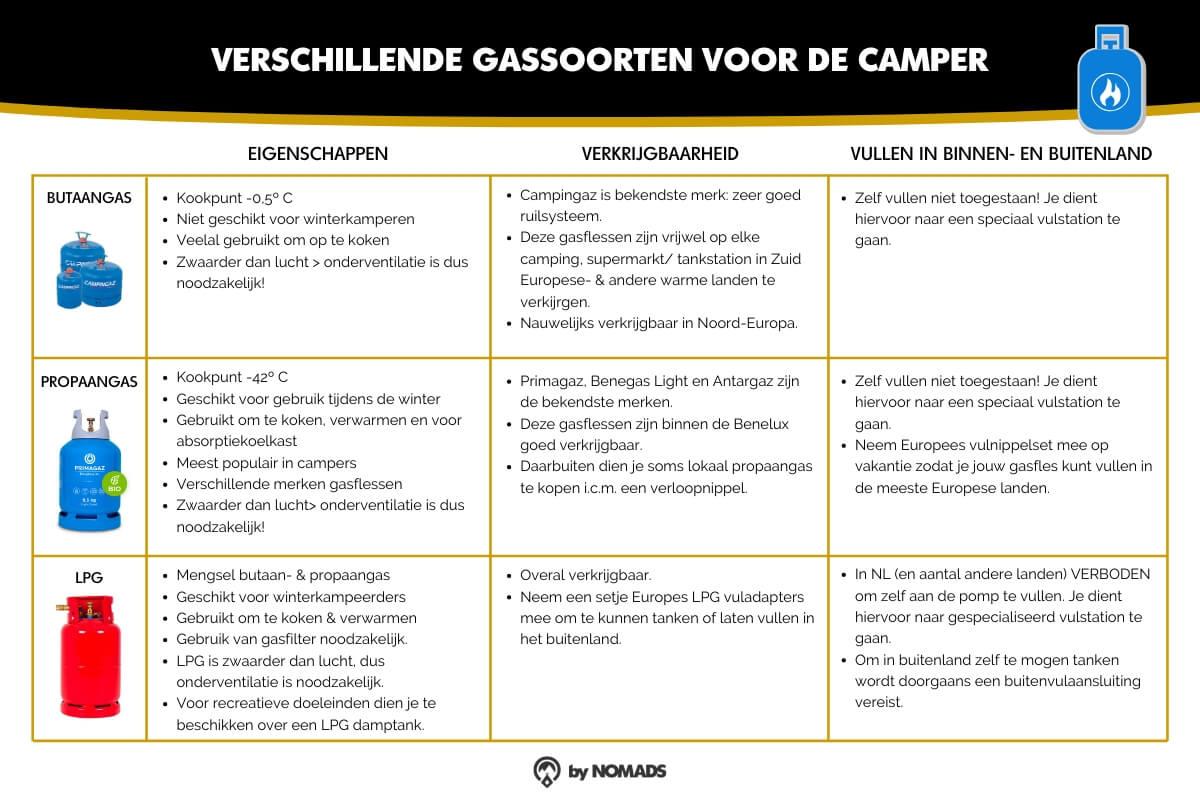 Camper gas - Butaan, Propaan en LPG